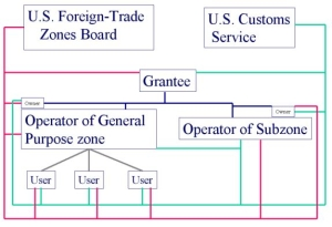 Foreign-Trade Zone #35