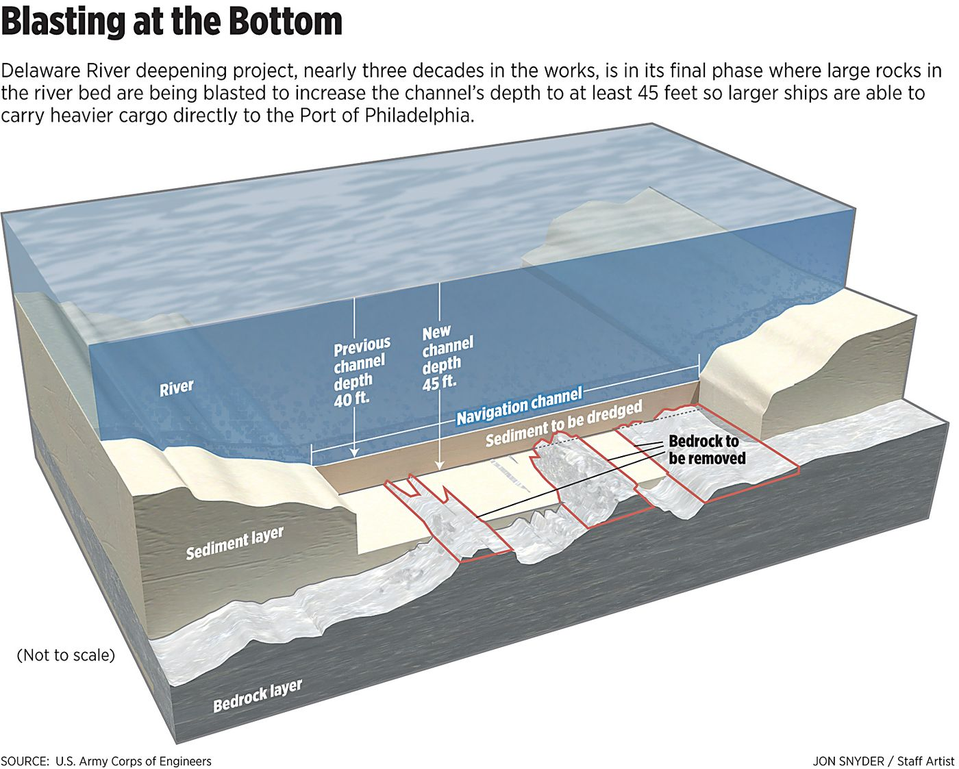 Delaware River deepening: 30 years and 16 million cubic